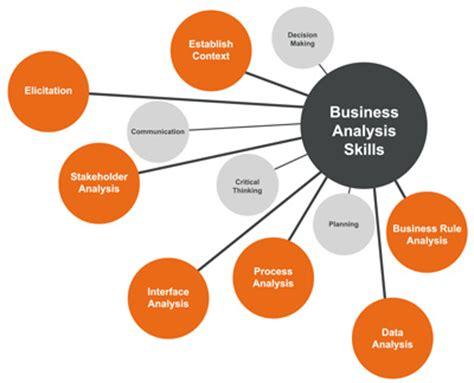 Business planning analyst